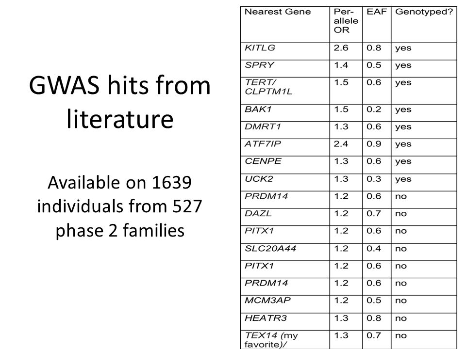 GWAS hits from literature Available on 1639 individuals from 527 phase 2 families