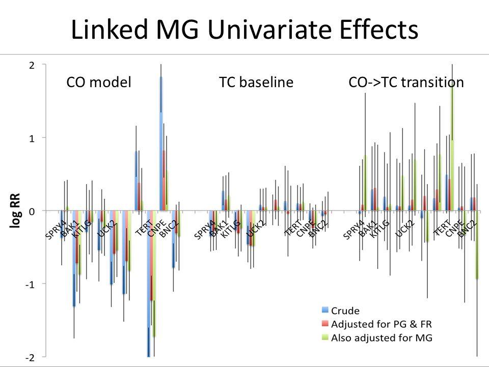 Linked MG Univariate Effects CO model TC baseline CO->TC transition