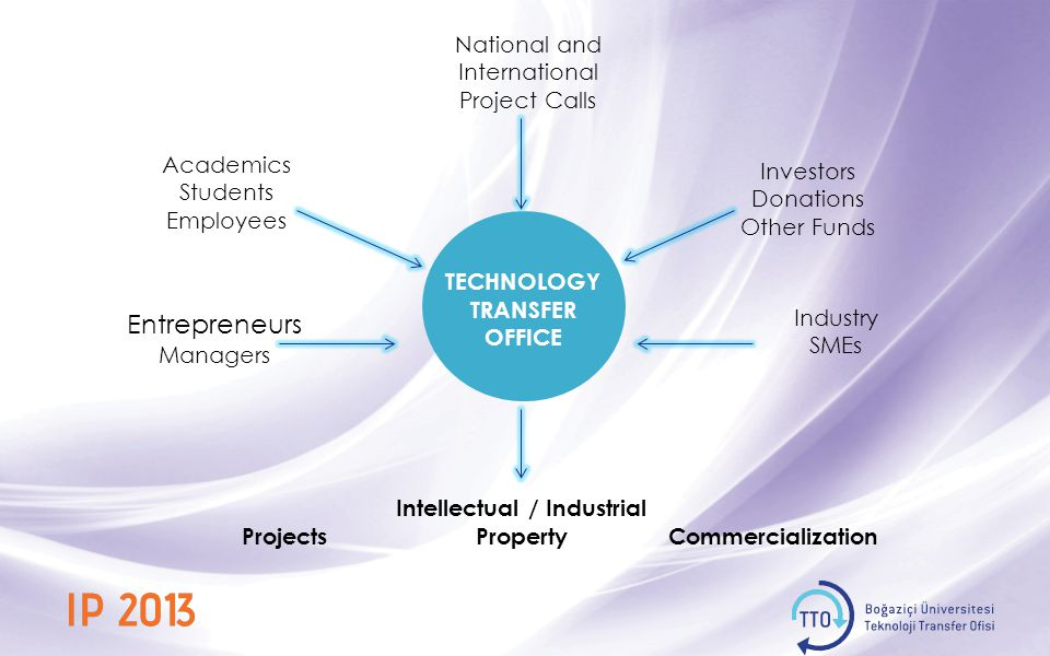 TECHNOLOGY TRANSFER OFFICE Awareness Information Education Idea / Invention Projects Technology ACADEMICS STUDENTS EMPLOYEES Needs of Industry