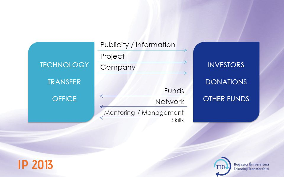 TECHNOLOGY TRANSFER OFFICE Project Company Funds Network INVESTORS DONATIONS OTHER FUNDS Publicity / Information Mentoring / Management Skills
