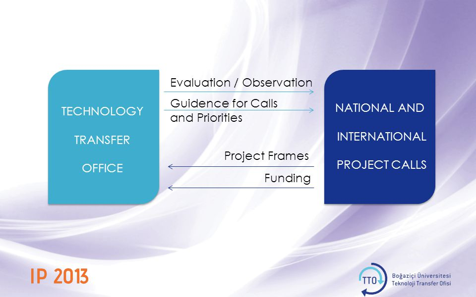 Evaluation / Observation Guidence for Calls and Priorities Project Frames NATIONAL AND INTERNATIONAL PROJECT CALLS Funding TECHNOLOGY TRANSFER OFFICE