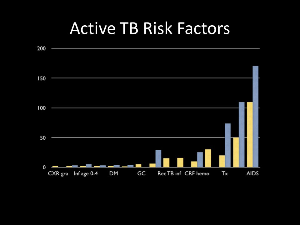 Active TB Risk Factors
