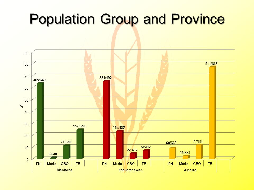 Population Group and Province