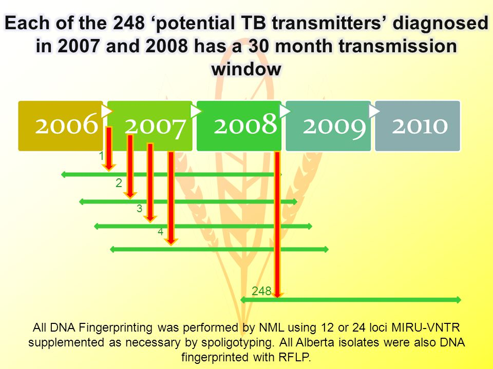 20072008 1 2 3 4 248 All DNA Fingerprinting was performed by NML using 12 or 24 loci MIRU-VNTR supplemented as necessary by spoligotyping.