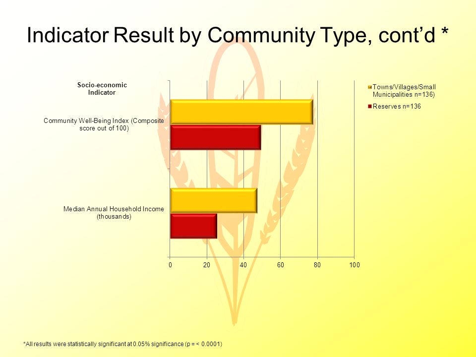 Indicator Result by Community Type, cont'd * *All results were statistically significant at 0.05% significance (p = < 0.0001)