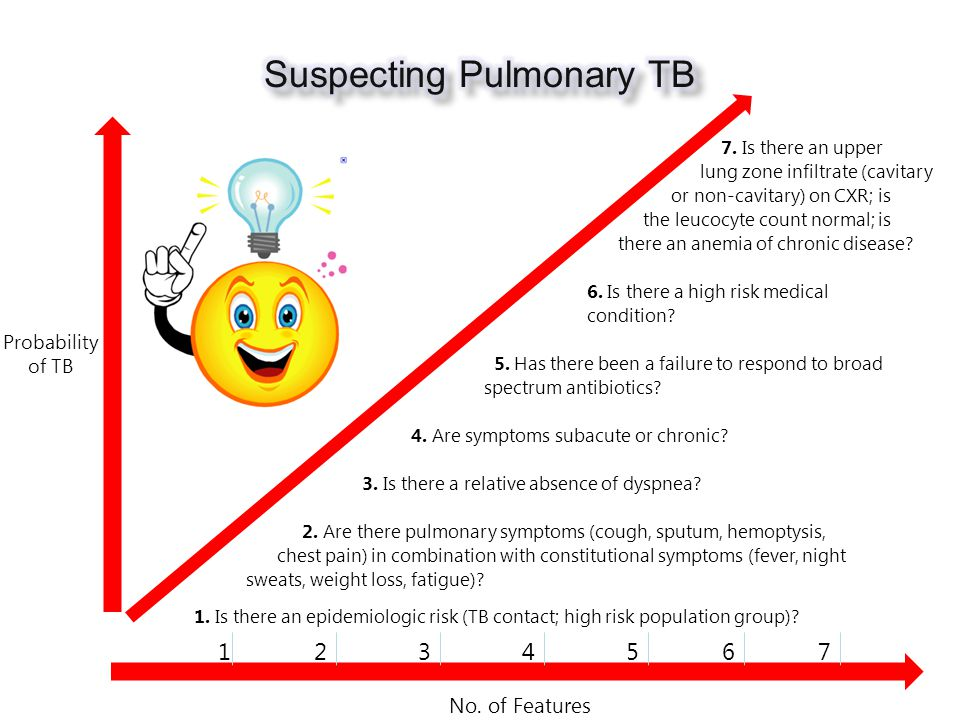 No. of Features Probability of TB 7.