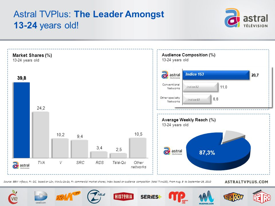 Market Shares (%) 13-24 years old Astral TVPlus: The Leader Amongst 13-24 years old! Average Weekly Reach (%) 13-24 years old Audience Composition (%)