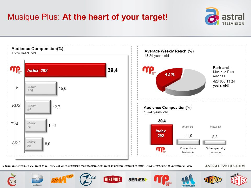Audience Composition(%) 13-24 years old Musique Plus: At the heart of your target! Index 292 TVA Each week, Musique Plus reaches 428 000 13-24 years o