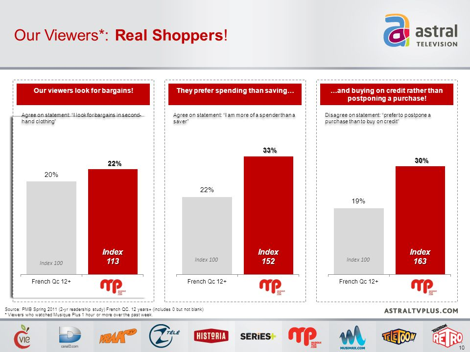 Our Viewers*: Real Shoppers.