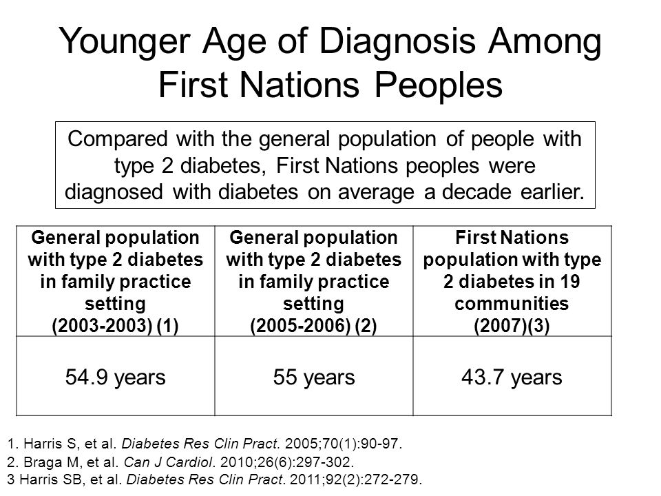 Younger Age of Diagnosis Among First Nations Peoples General population with type 2 diabetes in family practice setting (2003-2003) (1) General popula