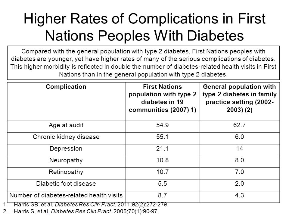 Higher Rates of Complications in First Nations Peoples With Diabetes ComplicationFirst Nations population with type 2 diabetes in 19 communities (2007