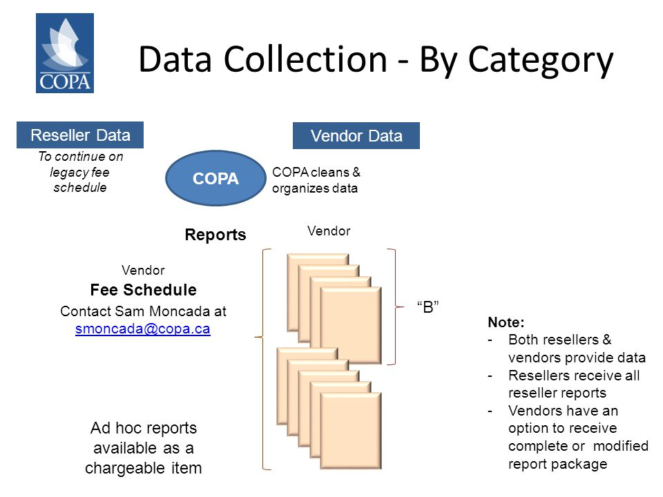 Data Collection - By Category Vendor Data Reseller Data COPA COPA cleans & organizes data Reports B Note: -Both resellers & vendors provide data -Resellers receive all reseller reports -Vendors have an option to receive complete or modified report package Vendor Fee Schedule Contact Sam Moncada at smoncada@copa.ca Vendor To continue on legacy fee schedule Ad hoc reports available as a chargeable item