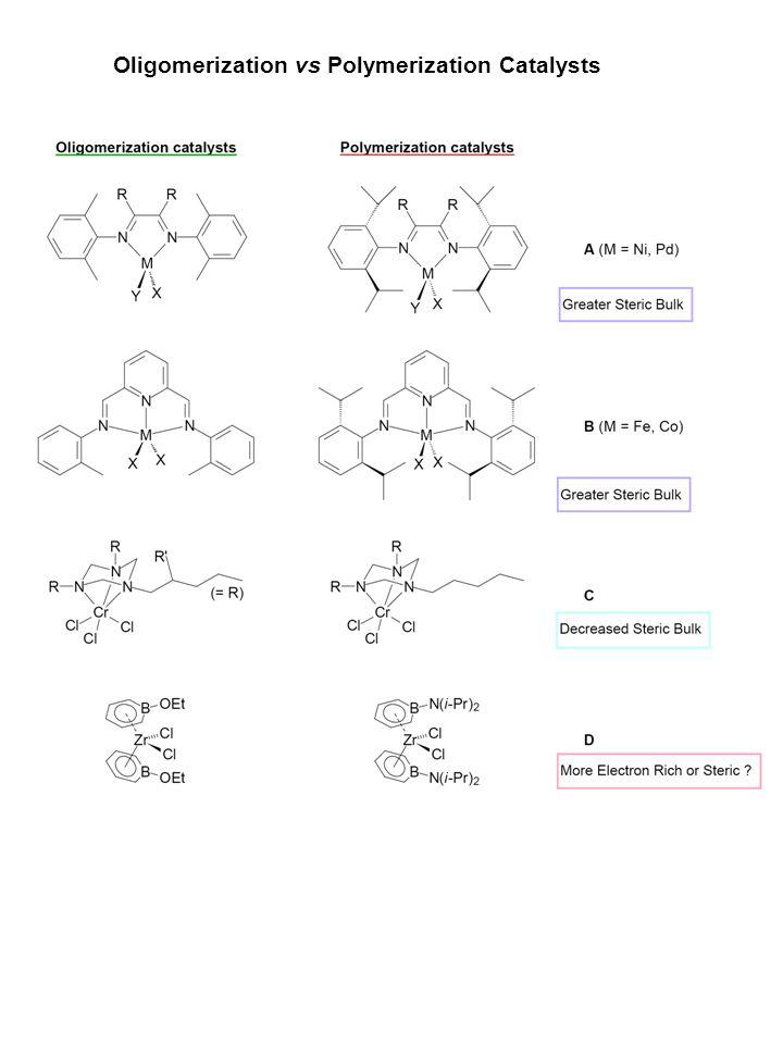 Oligomerization vs Polymerization Catalysts