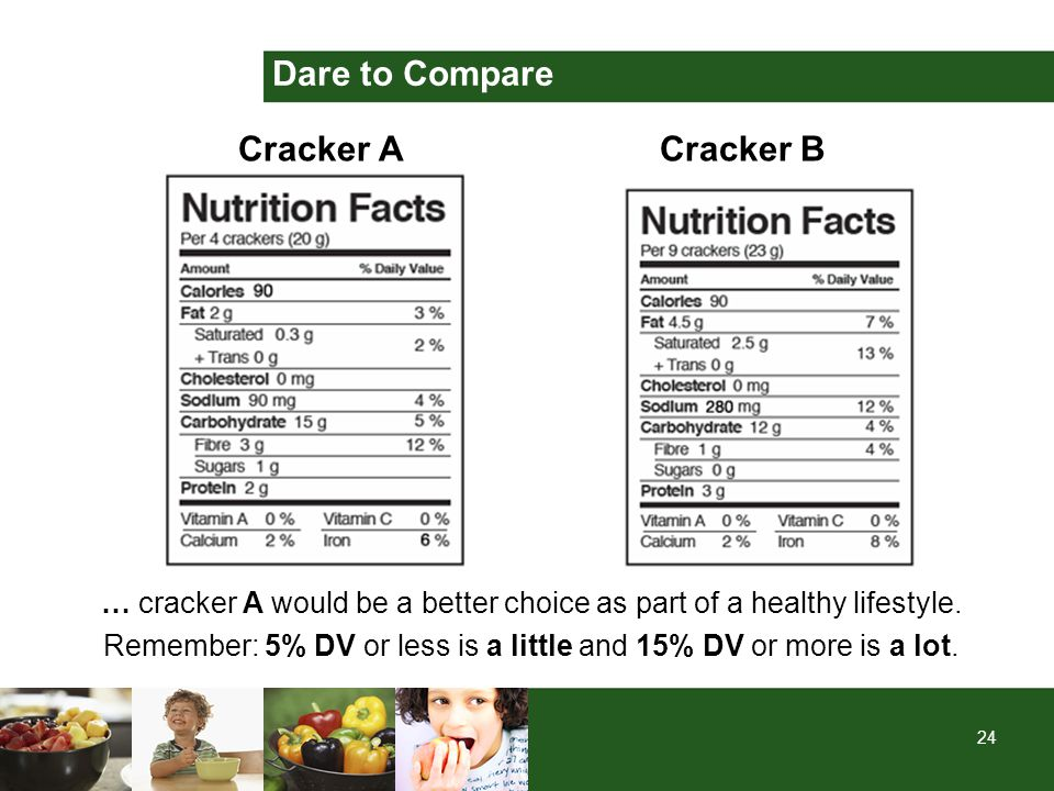 24 Dare to Compare Cracker ACracker B … cracker A would be a better choice as part of a healthy lifestyle. Remember: 5% DV or less is a little and 15%