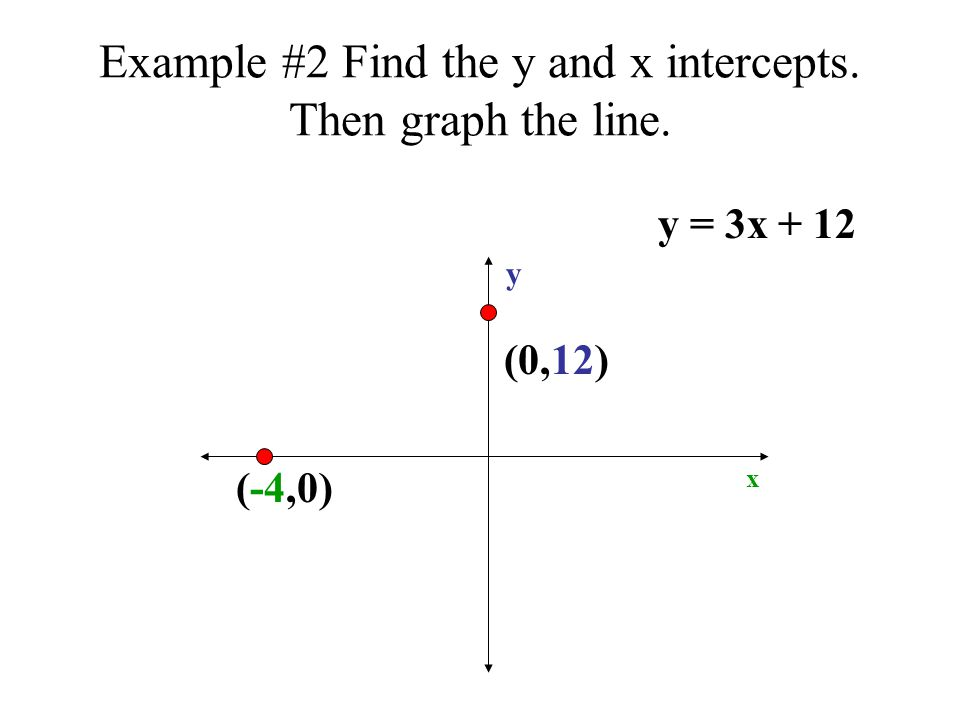 Example #2 Find the y and x intercepts. Then graph the line. y = 3x + 12 (0,12) (-4,0) y x