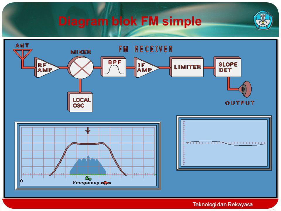 Diagram blok FM simple Teknologi dan Rekayasa