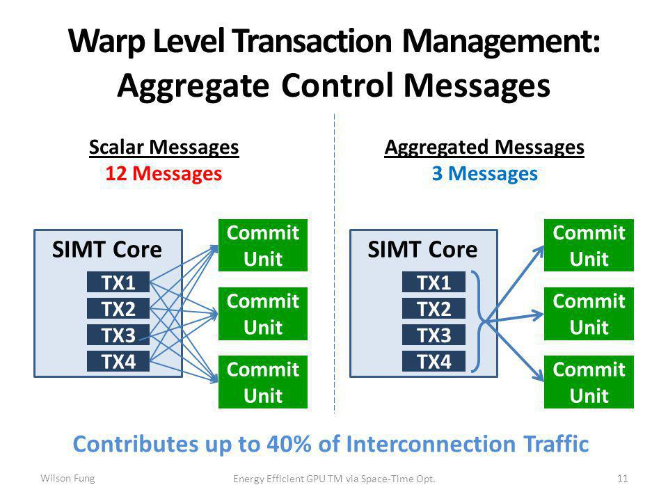 Warp Level Transaction Management: Aggregate Control Messages 11 SIMT Core Commit Unit TX1 TX2 TX3 TX4 Scalar Messages 12 Messages SIMT Core Commit Unit TX1 TX2 TX3 TX4 Aggregated Messages 3 Messages Contributes up to 40% of Interconnection Traffic Energy Efficient GPU TM via Space-Time Opt.