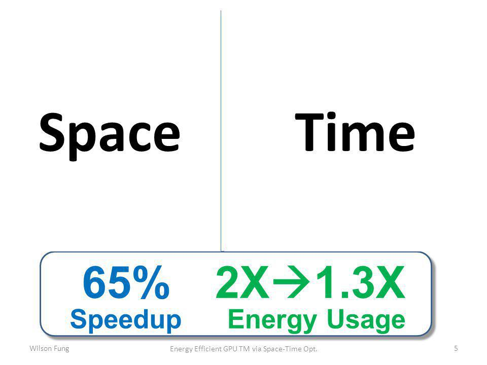 Warp-Level Transaction Management Transaction Memory Temporal Conflict Detection Last Written Time 0x xFFFFFFFF 2X  1.3X Energy Usage 65% Speedup Wilson Fung5 Energy Efficient GPU TM via Space-Time Opt.