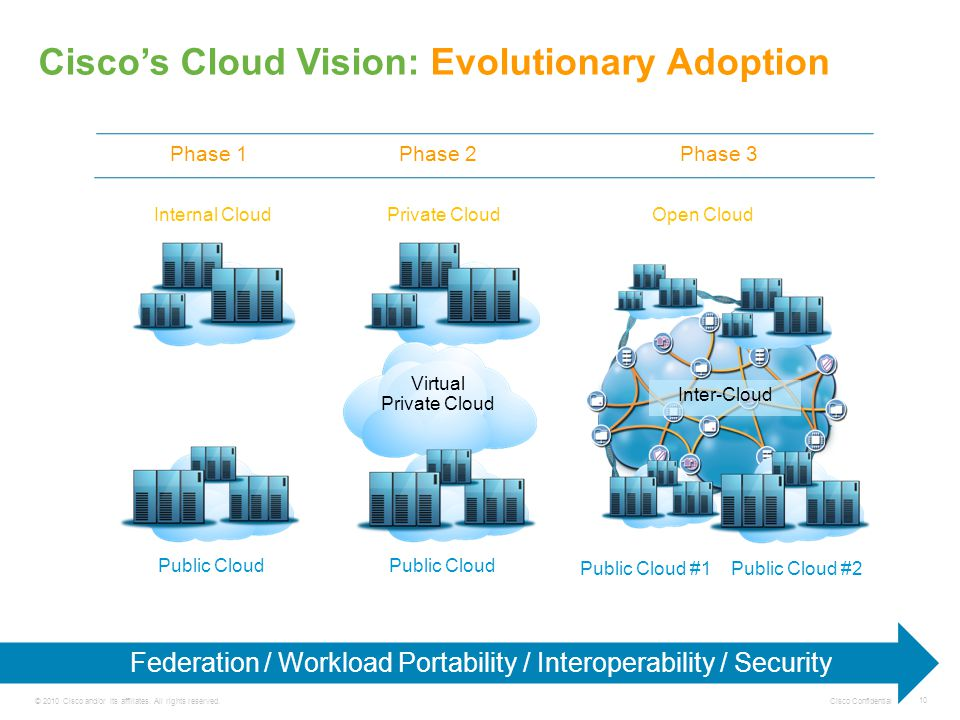 Cisco Confidential 10 © 2010 Cisco and/or its affiliates. All rights reserved. Cisco's Cloud Vision: Evolutionary Adoption Federation / Workload Porta