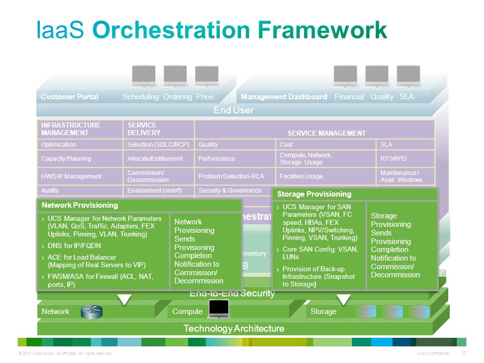 © 2010 Cisco and/or its affiliates. All rights reserved. Cisco Confidential 20 Technology Architecture StorageComputeNetwork End-to-End Security CMDB