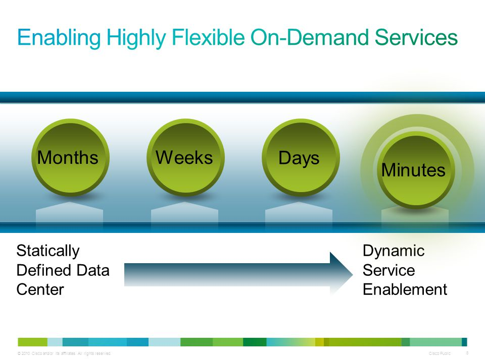 © 2010 Cisco and/or its affiliates. All rights reserved. Cisco Public 8 Statically Defined Data Center Dynamic Service Enablement Minutes Months Days