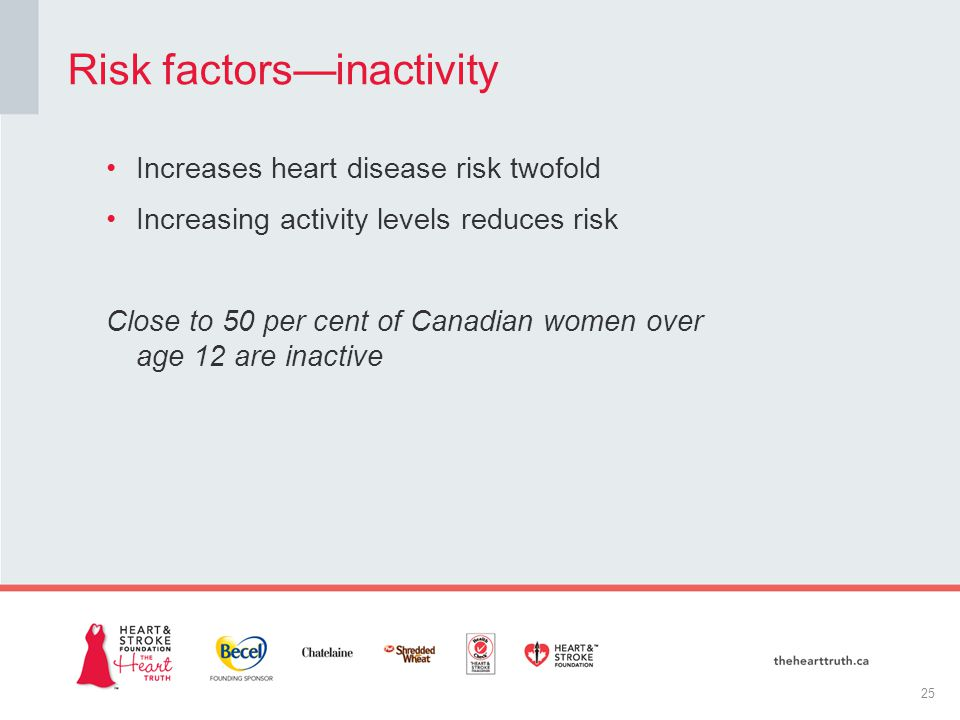 Increases heart disease risk twofold Increasing activity levels reduces risk Close to 50 per cent of Canadian women over age 12 are inactive Risk factors—inactivity 25