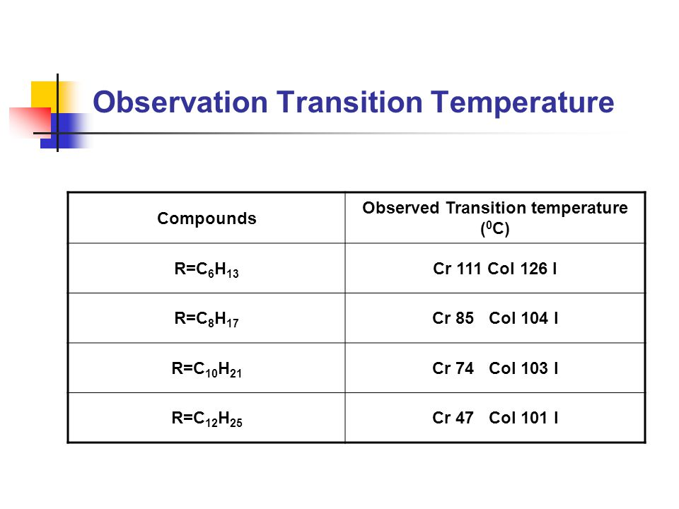 Observation Transition Temperature Compounds Observed Transition temperature ( 0 C) R=C 6 H 13 Cr 111 Col 126 I R=C 8 H 17 Cr 85 Col 104 I R=C 10 H 21 Cr 74 Col 103 I R=C 12 H 25 Cr 47 Col 101 I