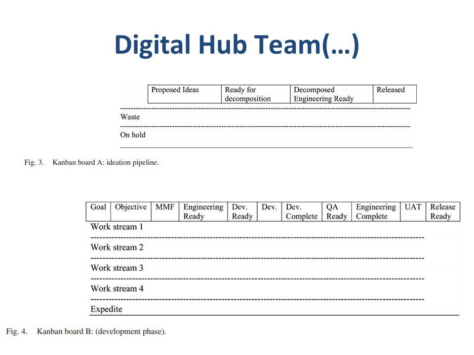 Digital Hub Team(…)