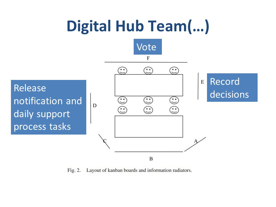 Digital Hub Team(…) Release notification and daily support process tasks Record decisions Vote