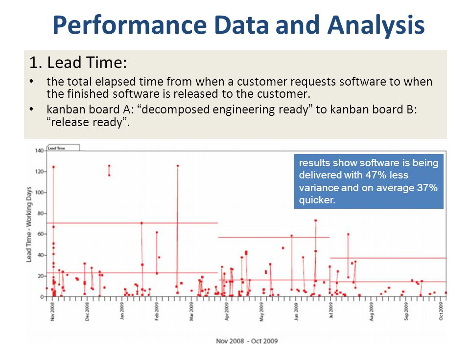 Performance Data and Analysis 1. Lead Time: the total elapsed time from when a customer requests software to when the finished software is released to