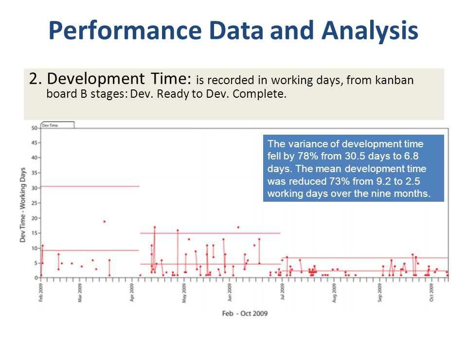 Performance Data and Analysis 2. Development Time: is recorded in working days, from kanban board B stages: Dev. Ready to Dev. Complete. The variance