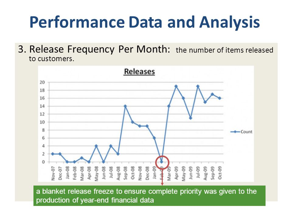 3. Release Frequency Per Month: the number of items released to customers.