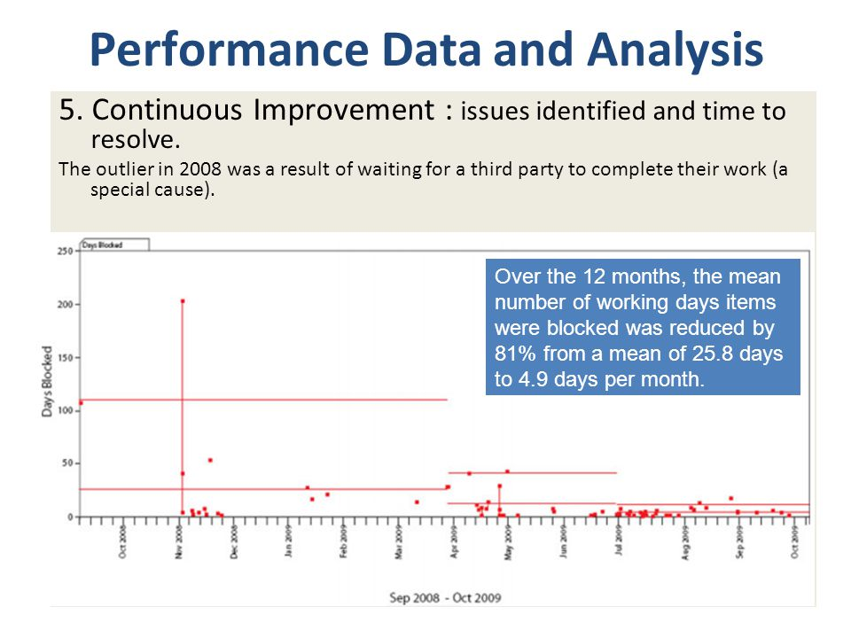 Performance Data and Analysis 5. Continuous Improvement : issues identified and time to resolve.