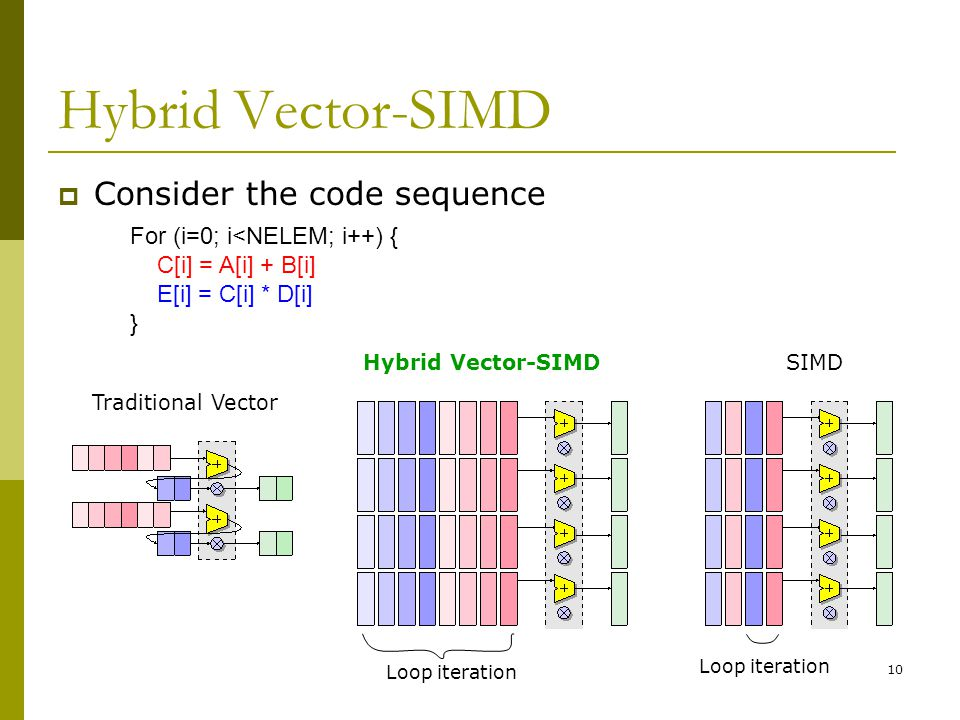 10 Hybrid Vector-SIMD  Consider the code sequence Traditional Vector Hybrid Vector-SIMDSIMD For (i=0; i<NELEM; i++) { C[i] = A[i] + B[i] E[i] = C[i] * D[i] } Loop iteration
