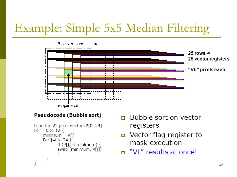 14 Example: Simple 5x5 Median Filtering Pseudocode (Bubble sort) Load the 25 pixel vectors P[0..24] For i=0 to 12 { minimum = P[i] For j=i to 24 { if (P[j] < minimum) { swap (minimum, P[j]) }  Bubble sort on vector registers  Vector flag register to mask execution  VL results at once.