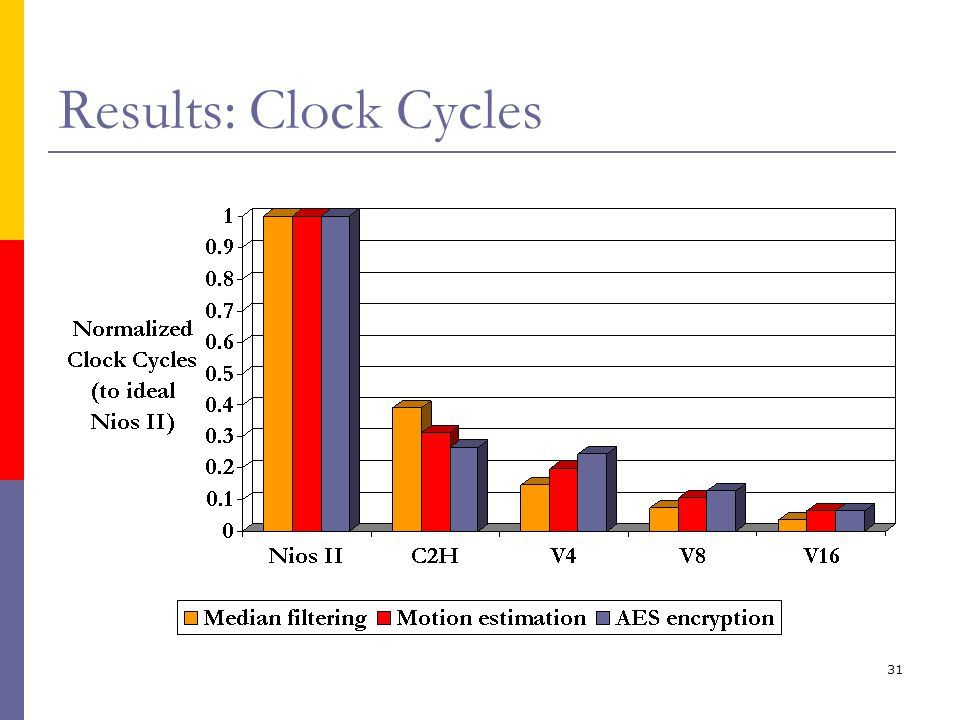31 Results: Clock Cycles