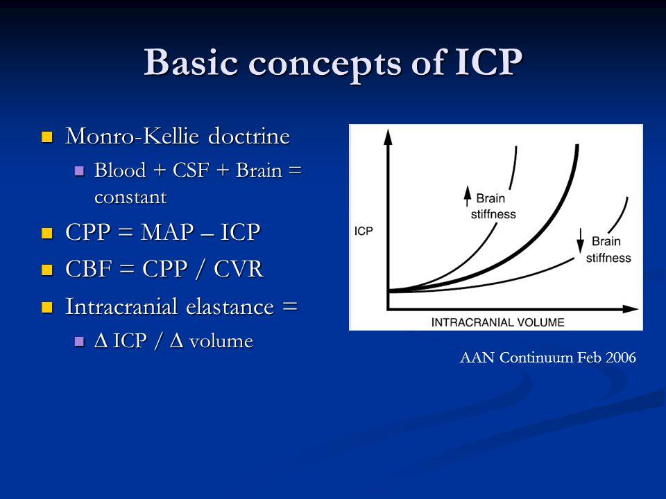 Basic concepts of ICP Monro-Kellie doctrine Monro-Kellie doctrine Blood + CSF + Brain = constant Blood + CSF + Brain = constant CPP = MAP – ICP CPP =