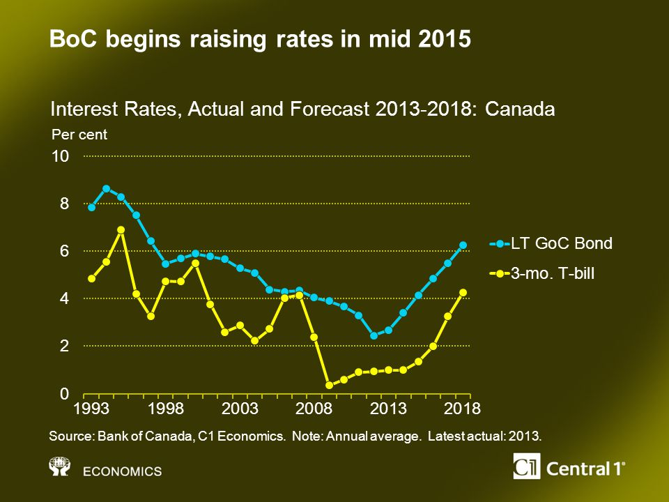 BoC begins raising rates in mid 2015 Per cent Source: Bank of Canada, C1 Economics.