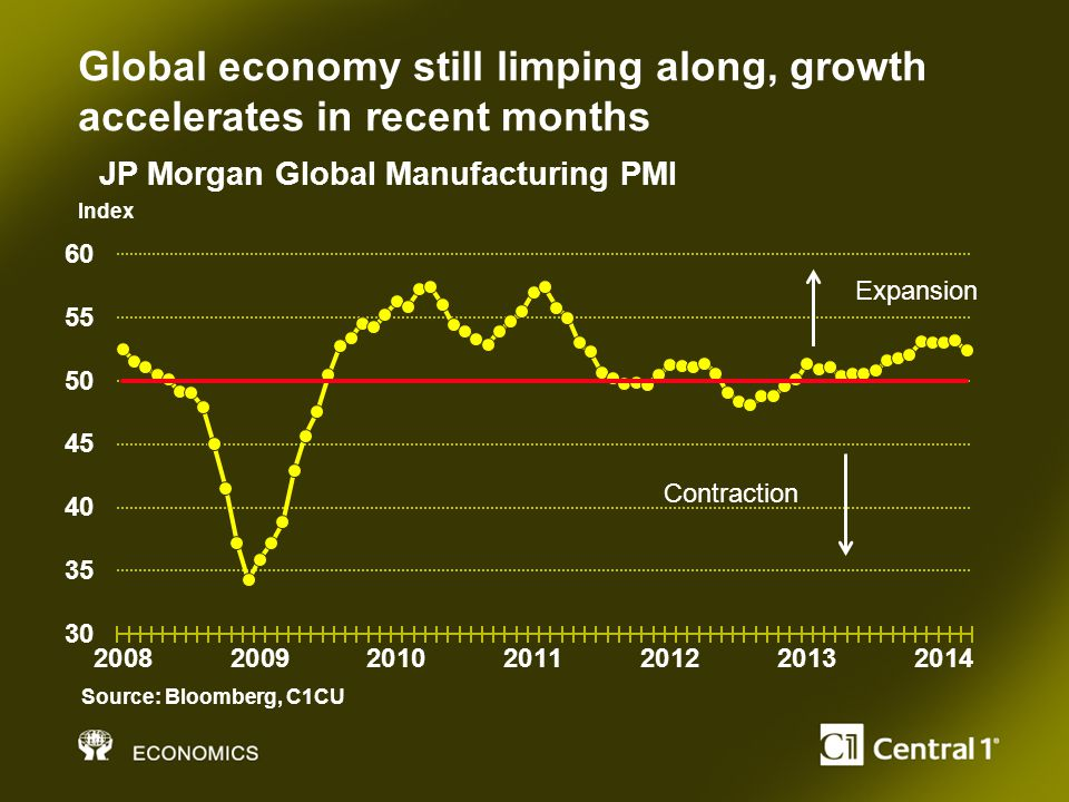 Global economy still limping along, growth accelerates in recent months Index Source: Bloomberg, C1CU JP Morgan Global Manufacturing PMI Contraction Expansion