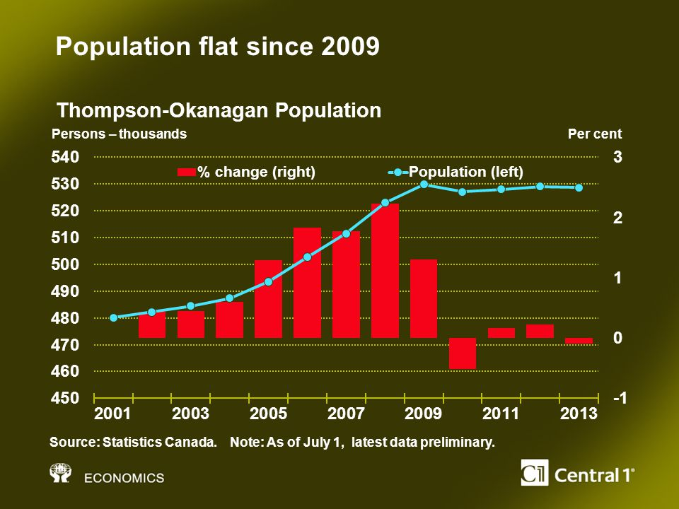 Population flat since 2009 Persons – thousands Per cent Source: Statistics Canada.