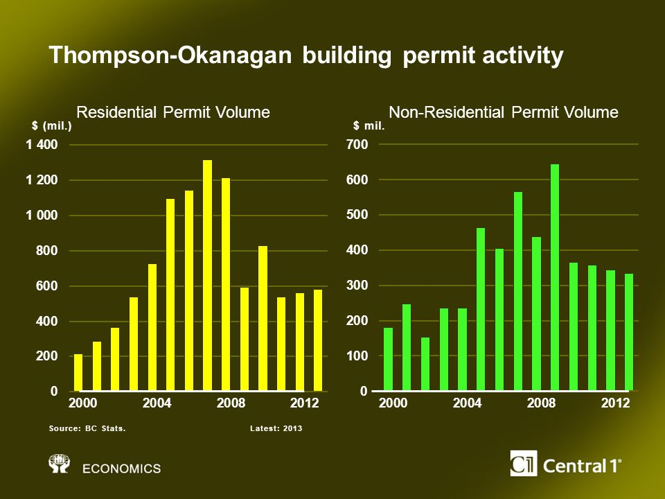 Thompson-Okanagan building permit activity $ (mil.) Source: BC Stats.