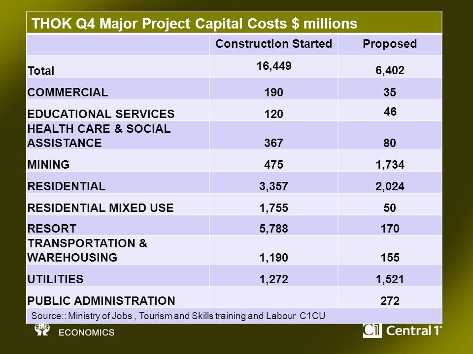 THOK Q4 Major Project Capital Costs $ millions Construction StartedProposed Total 16,449 6,402 COMMERCIAL19035 EDUCATIONAL SERVICES120 46 HEALTH CARE & SOCIAL ASSISTANCE36780 MINING4751,734 RESIDENTIAL3,3572,024 RESIDENTIAL MIXED USE1,75550 RESORT5,788170 TRANSPORTATION & WAREHOUSING1,190155 UTILITIES1,2721,521 PUBLIC ADMINISTRATION272 Source:: Ministry of Jobs, Tourism and Skills training and Labour C1CU