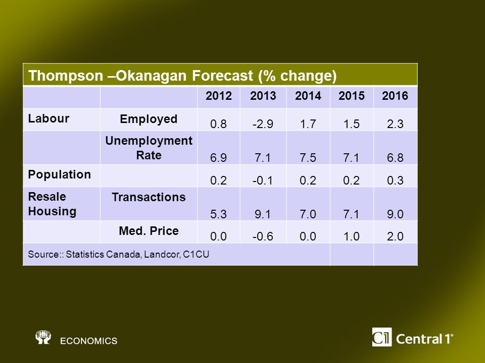 Thompson –Okanagan Forecast (% change) 20122013201420152016 LabourEmployed 0.8-2.91.71.52.3 Unemployment Rate 6.97.17.57.16.8 Population 0.2-0.10.2 0.3 Resale Housing Transactions 5.39.17.07.19.0 Med.