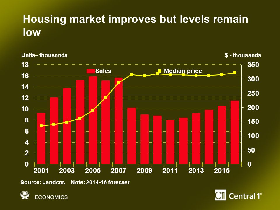 Housing market improves but levels remain low Units– thousands $ - thousands Source: Landcor.