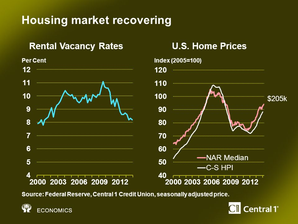 Housing market recovering Source: Federal Reserve, Central 1 Credit Union, seasonally adjusted price.