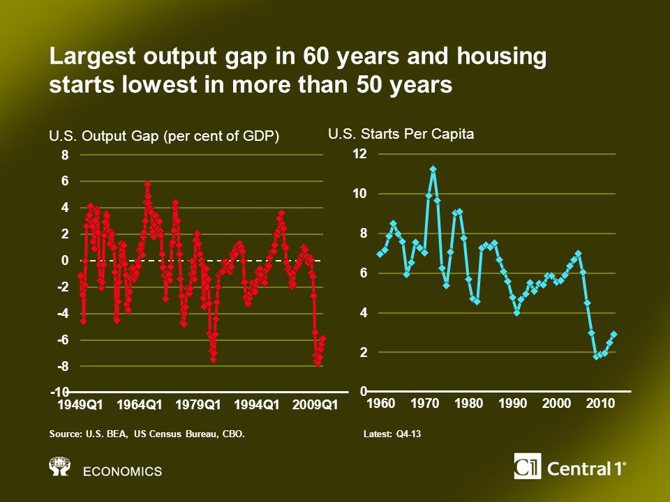 Largest output gap in 60 years and housing starts lowest in more than 50 years U.S.