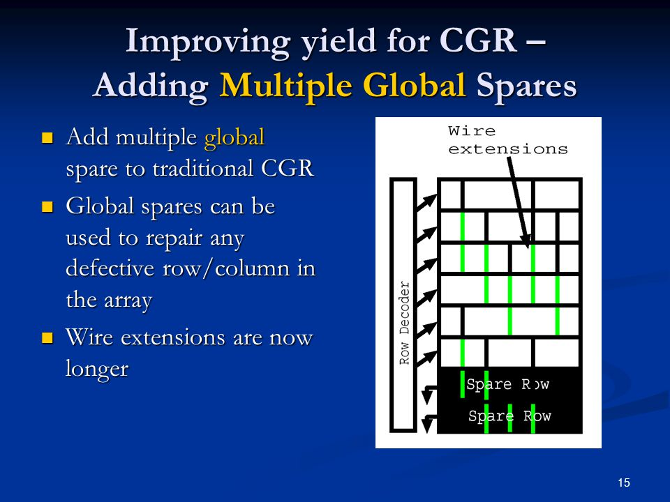 15 Improving yield for CGR – Adding Multiple Global Spares Add multiple global spare to traditional CGR Add multiple global spare to traditional CGR Global spares can be used to repair any defective row/column in the array Global spares can be used to repair any defective row/column in the array Wire extensions are now longer Wire extensions are now longer