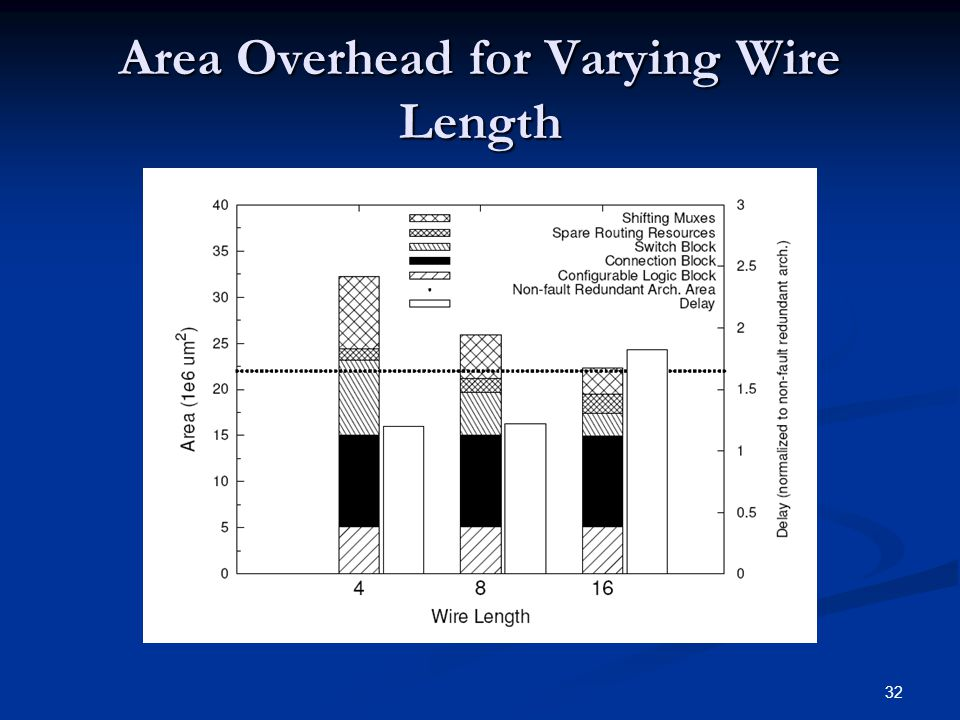 32 Area Overhead for Varying Wire Length