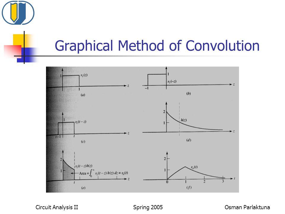 Circuit Analysis II Spring 2005 Osman Parlaktuna Graphical Method of Convolution