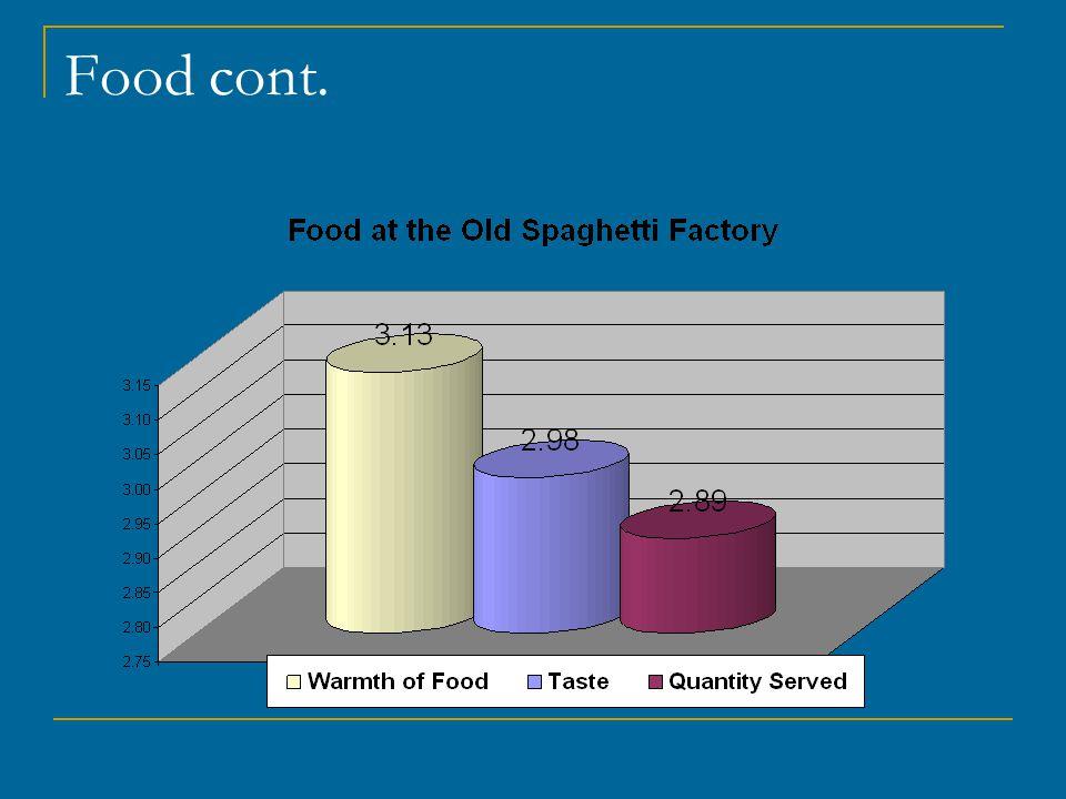 Food cont.